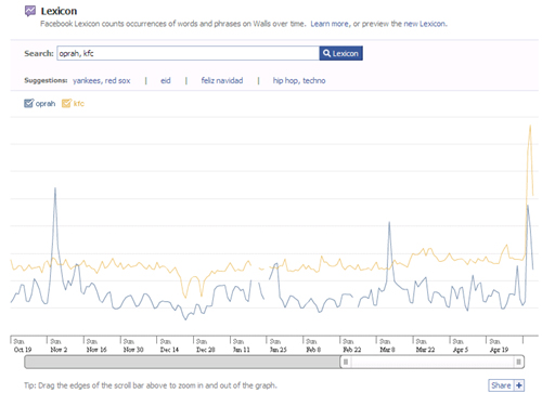 Facebook Lexicon shows KFC regularly posts more mentions than Oprah, plus the impact of the Grilled Chicken coupon promotion on May 5th