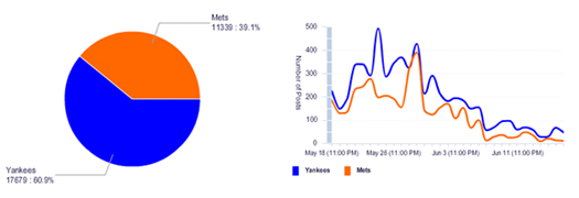 All social mentions of the Yankees and Mets over the last 30 days