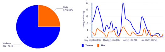 Yankees and Mets and social mentions that specifically address ticket prices