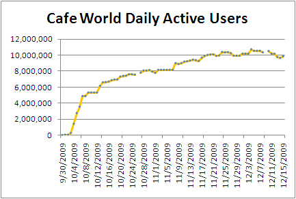 zynga-cafe-world-dau-drop-20091215