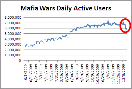 zynga-mafia-wars-dau-drop-20091215