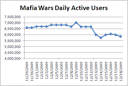 zynga-mafia-wars-dau-drop-20091218