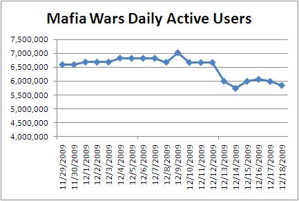 zynga-mafia-wars-dau-drop-20091218