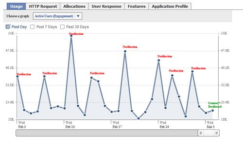 post-notification-engagement