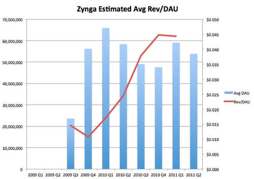 Zynga Estimated Revenue per Game User