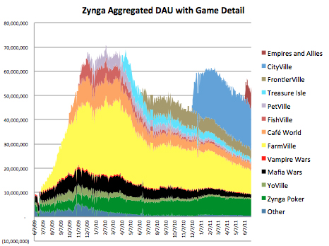 Zynga DAU By Game