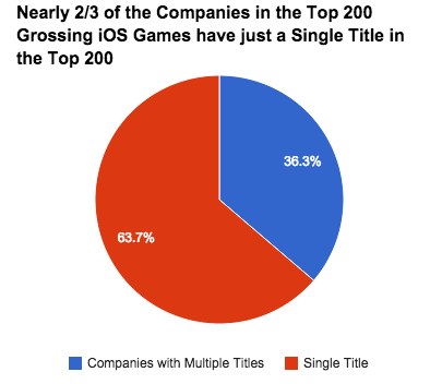 Lots of smaller developers have a single title in the top 200, but a third of the companies have over 3.5 games each in the list