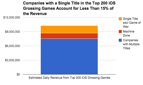 Two-thirds of the companies have a single title in the top grossing list, but they earn only 15% of the total revenues from the Top 200 Grossing Games