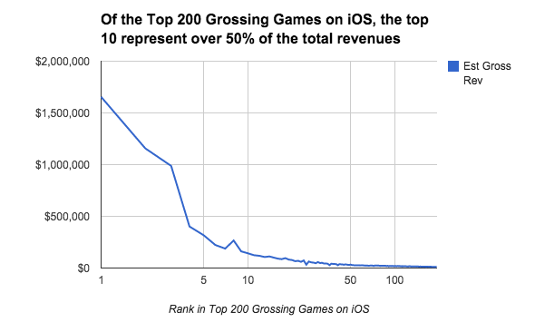 The Top Ten Make Over 50% of the Revenue Generated by the Top 200 Grossing Games on iOS