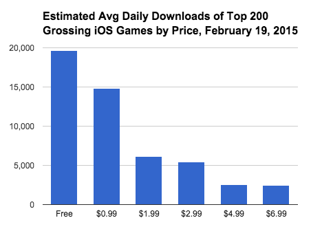 The higher the price, the lower the downloads