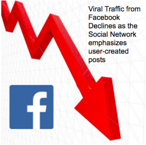 Viral Traffic from Facebook Declines